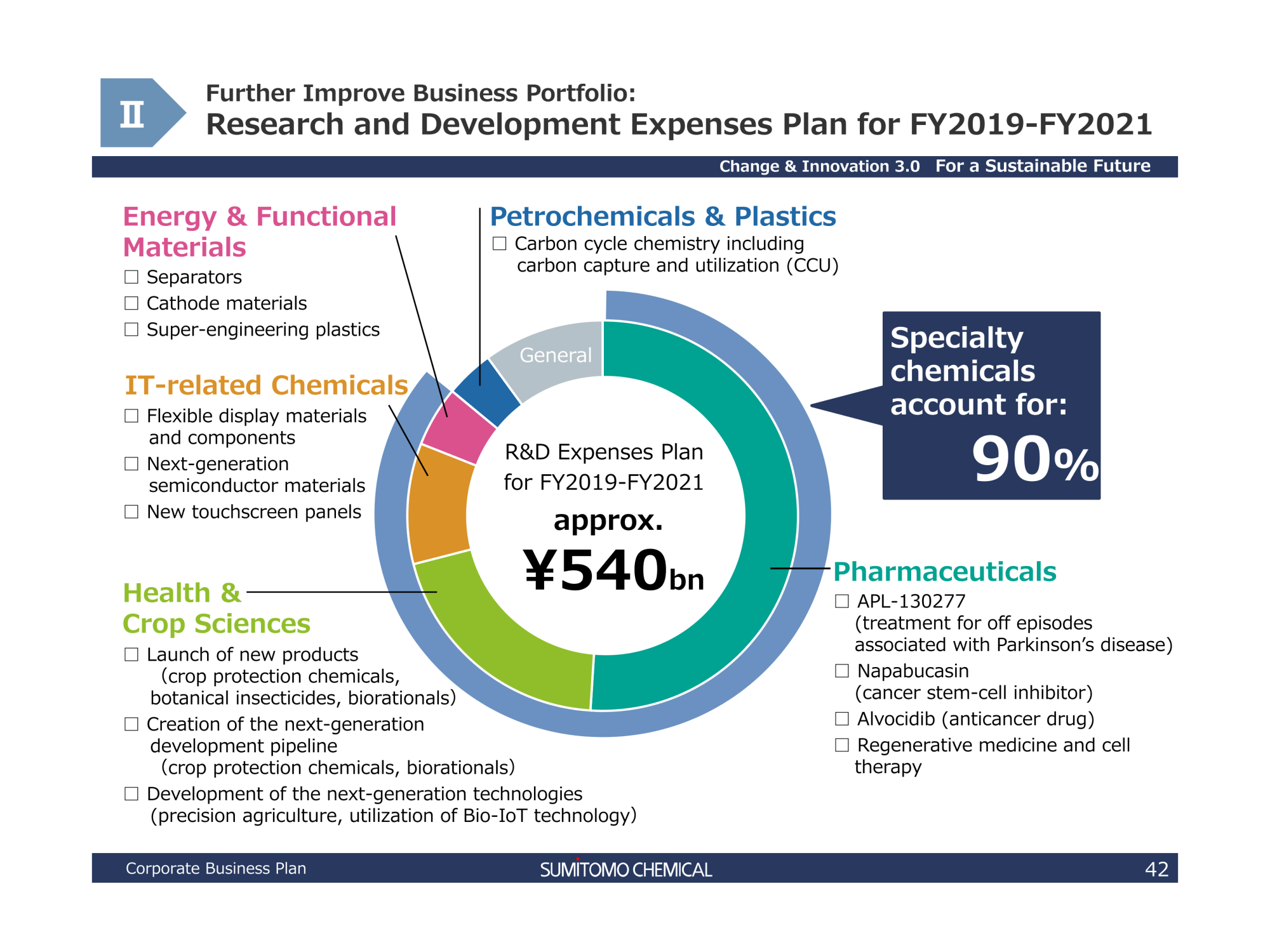 Sumitomo Chemical Company, Limited FY2019-FY2021_Corporate Business Plan
