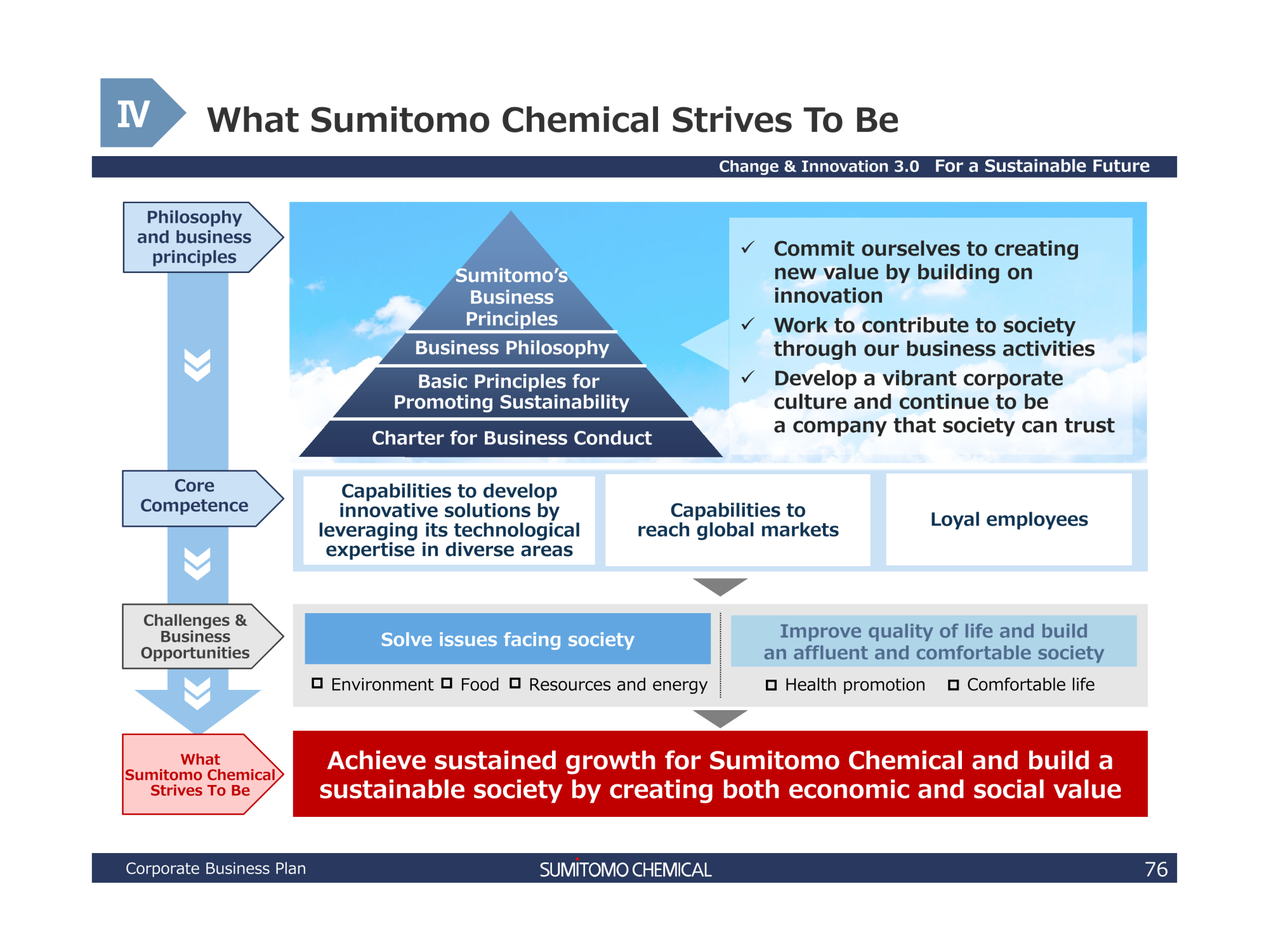 Sumitomo Chemical Company, Limited FY2019-FY2021_Corporate